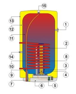 Разрез комбинированного водонагревателя вертикального типа Drazice OKC 160/1м2