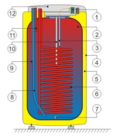 Разрез напольного водонагревателя косвенного нагрева воды Drazice OKН 125NTR/HV