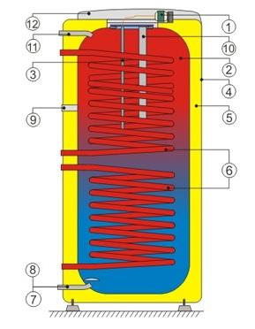 Разрез напольного водонагревателя косвенного нагрева воды Drazice OKC 250 NTRR