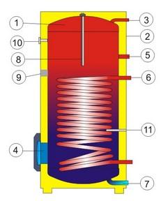 Разрез напольного водонагревателя косвенного нагрева воды Drazice OKC 300 NTR/BP