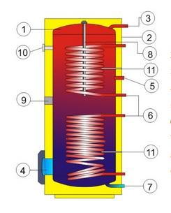 Разрез напольного водонагревателя косвенного нагрева воды Drazice OKC 250 NTRR/BP