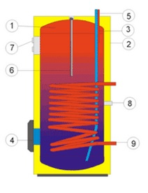 Разрез напольного водонагревателя косвенного нагрева воды Drazice OKC 160 NTR/BP