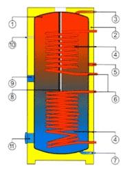 Разрез напольного водонагревателя косвенного нагрева воды Drazice OKC 800 NTRR/1 МРа