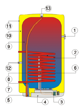 Конструкция вертикального бойлера косвенного нагрева воды Drazice OKC 125 NTR/Z