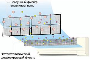 фотокаталитический
