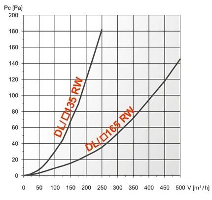 Характеристики эффективности – вентиляционная решетка DL/RW