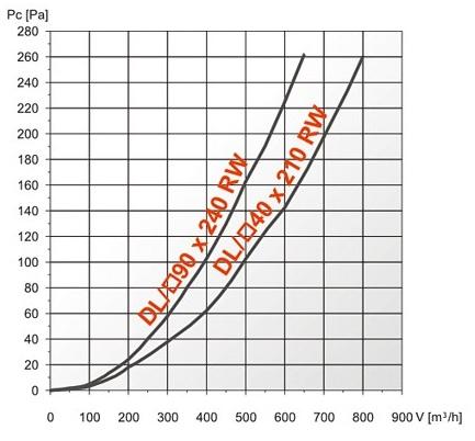 Аэродинамические показатели вентиляционной решетки DL/RW