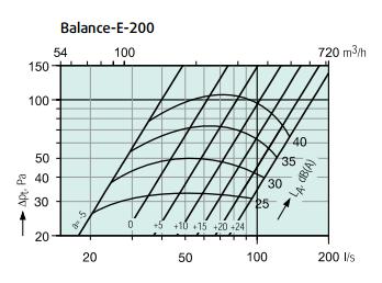 Balance-e