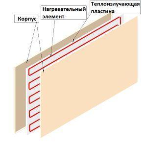Конструкция инфракрасной отопительной панели