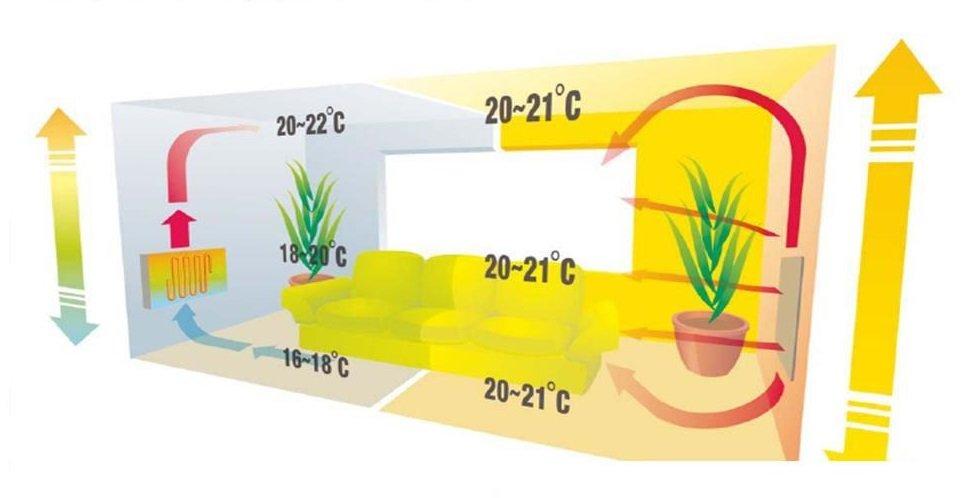 Разница между конвекцией и инфракрасным отоплением