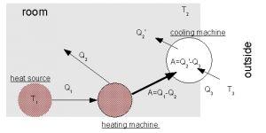 Динамическое отопление