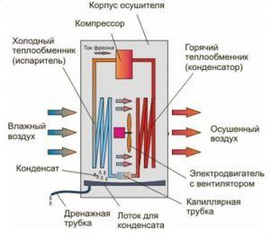 Конденсационный метод воздухоосушения
