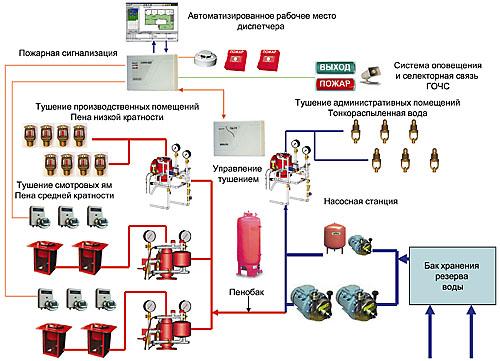 компьютеризация документооборота в пожарной охране Московский