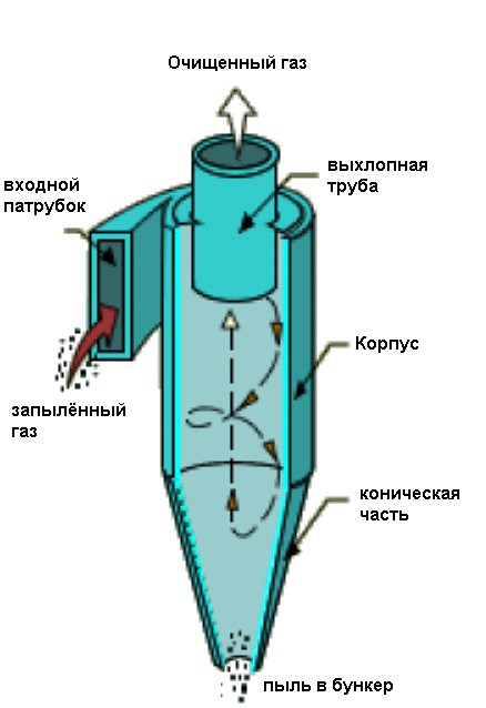 Золоуловлювач для мангалів та котлів