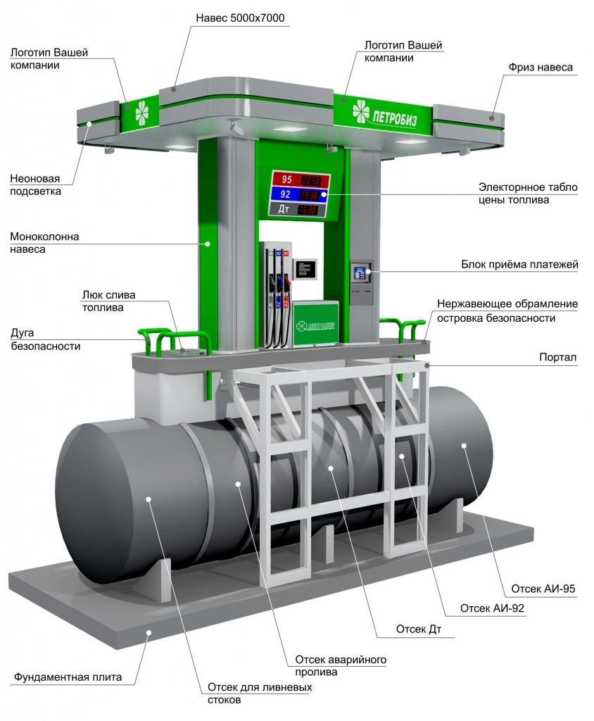 Схема оборудования для азс