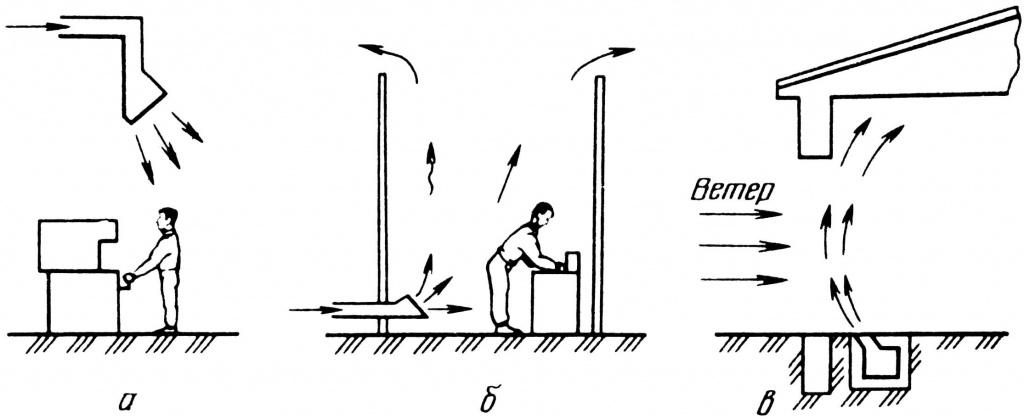 проектирование местной вентиляции