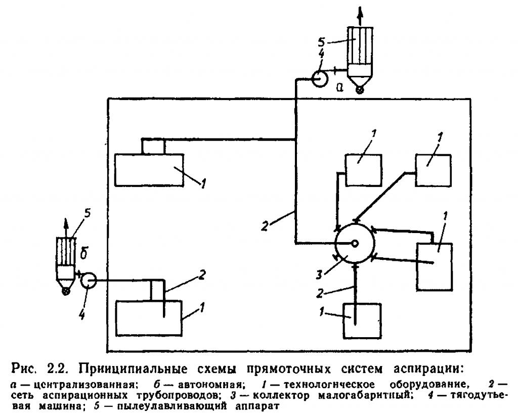 Схема системы аспирации