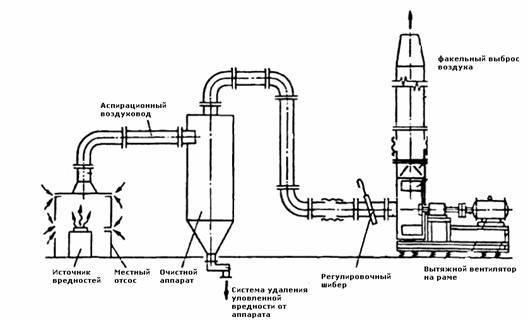Система аспирации на промышленных предприятиях