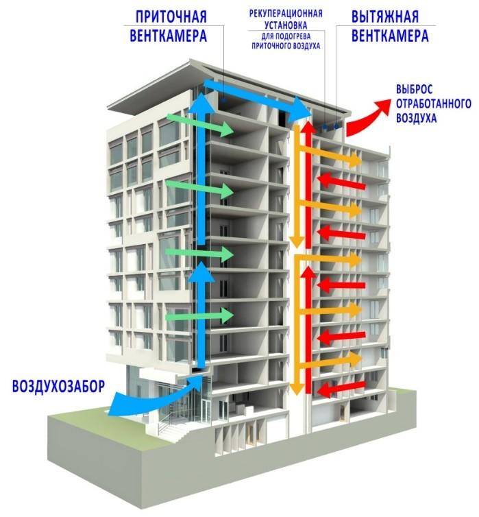Современные решения вентиляции общежитий